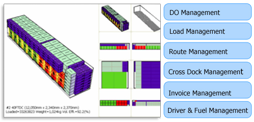 DO Management,Load Management,Route Management,Cross Dock Management,Invoice management,Driver&Fuel Management